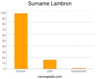 Surname Lambron