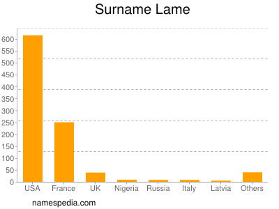 Surname Lame