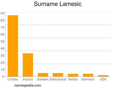 Surname Lamesic