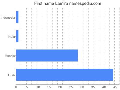 Given name Lamira