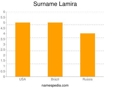Surname Lamira