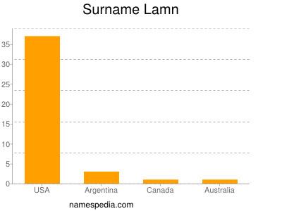 Surname Lamn