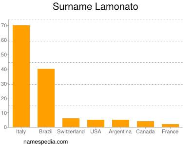 Surname Lamonato