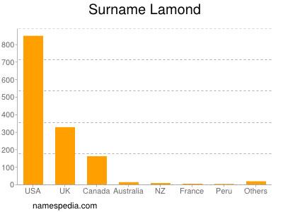 Surname Lamond