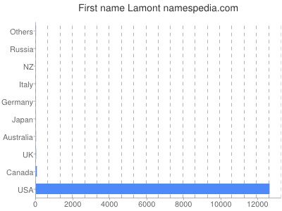 Vornamen Lamont