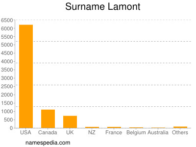 Familiennamen Lamont