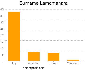 Surname Lamontanara