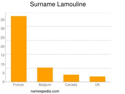 Surname Lamouline