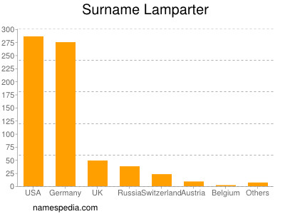 Surname Lamparter