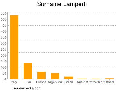 Surname Lamperti