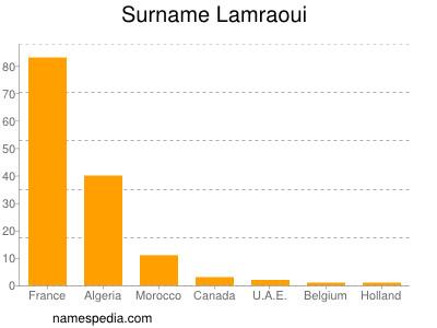 Surname Lamraoui
