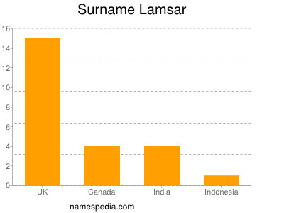 Surname Lamsar