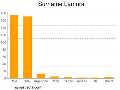 Surname Lamura
