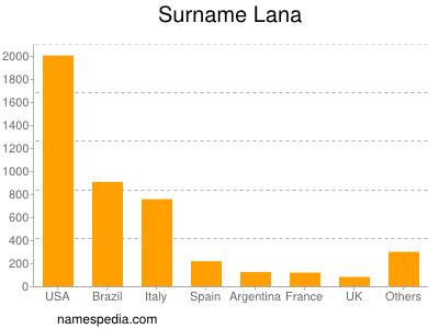 Surname Lana