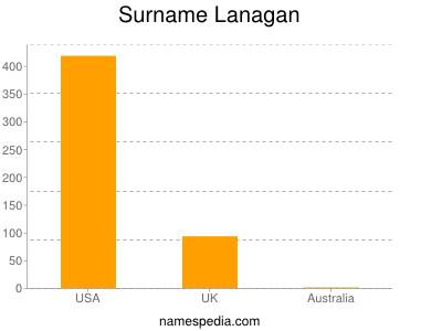 Surname Lanagan
