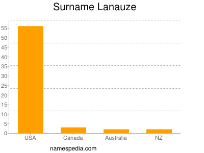 Surname Lanauze