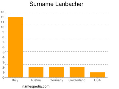 Surname Lanbacher