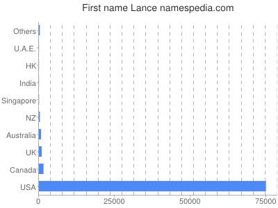 Given name Lance