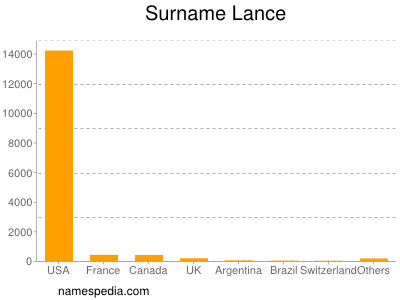 Surname Lance
