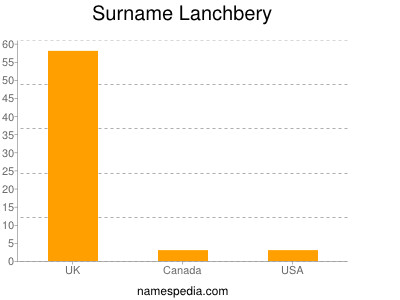 Surname Lanchbery