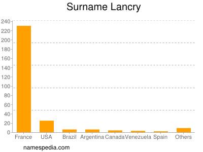 Surname Lancry