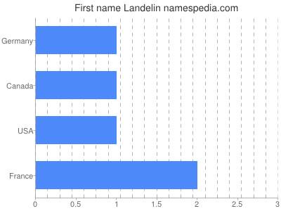 Given name Landelin