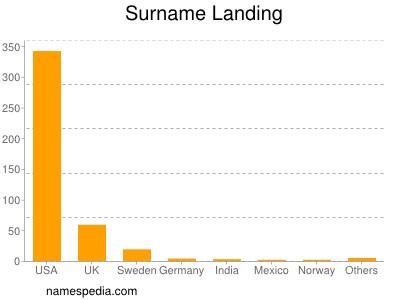 Surname Landing