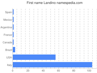 prenom Landino