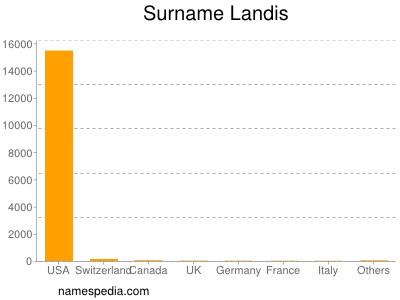 Surname Landis