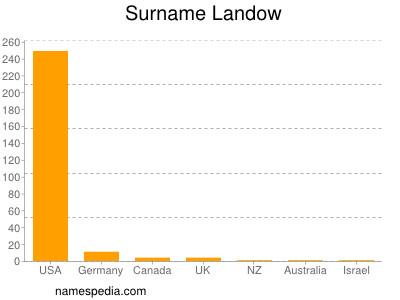 Surname Landow