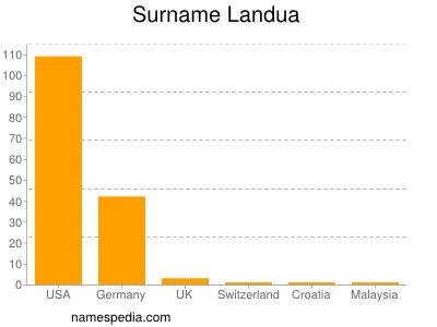 Surname Landua