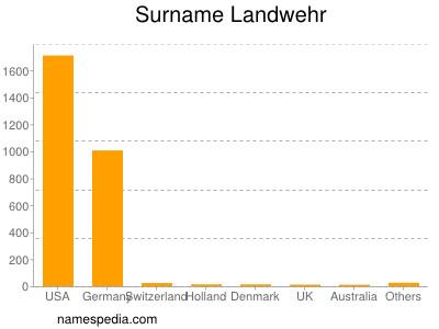 Surname Landwehr