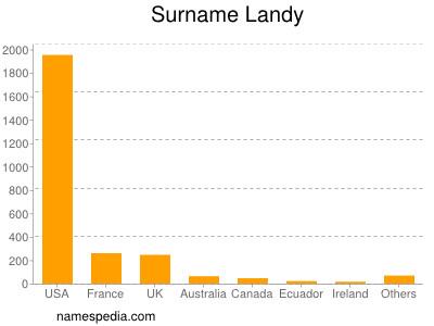 Surname Landy