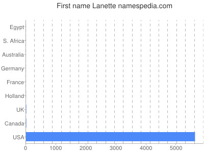 Given name Lanette
