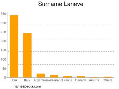 Surname Laneve