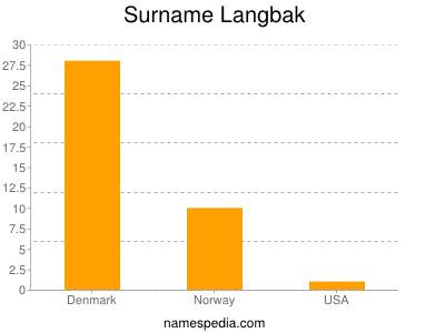 Surname Langbak