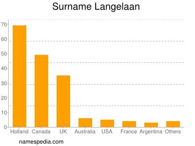 Surname Langelaan