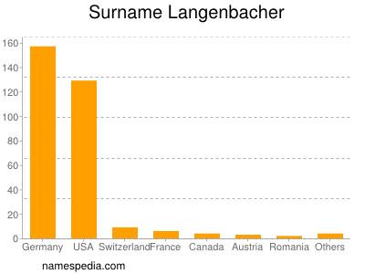 Surname Langenbacher