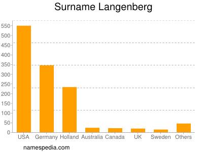 Surname Langenberg