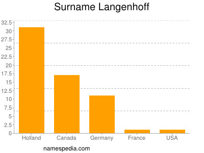 Surname Langenhoff