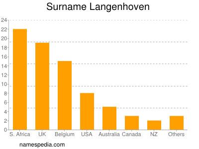 Surname Langenhoven