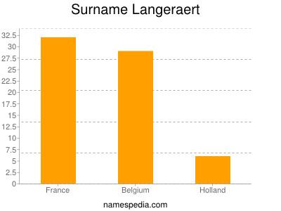 Surname Langeraert
