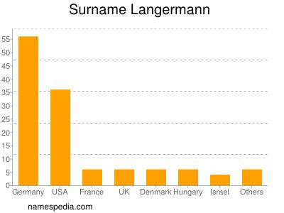Surname Langermann