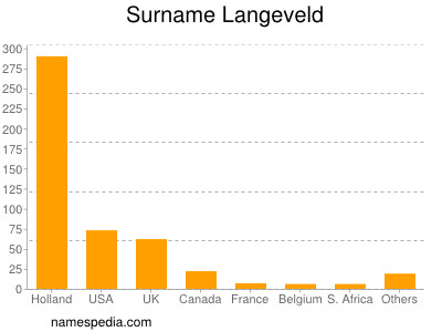 Surname Langeveld