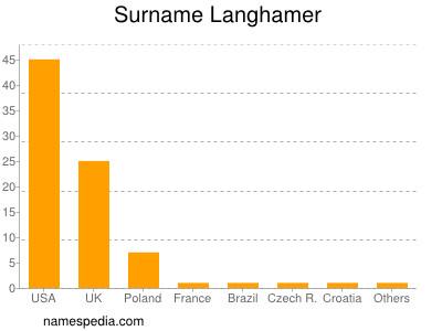 Surname Langhamer