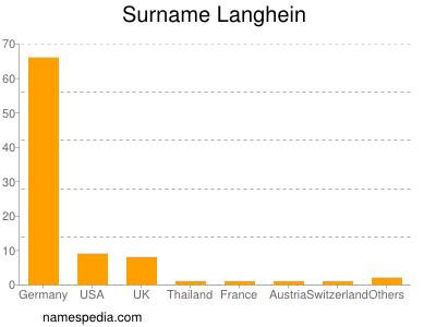Familiennamen Langhein