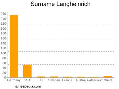 Surname Langheinrich