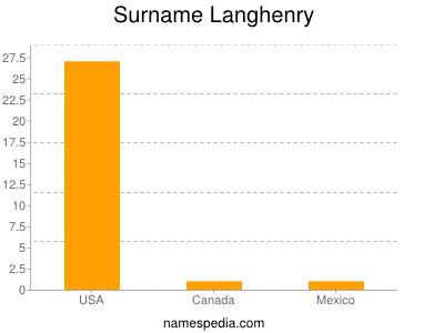 Surname Langhenry