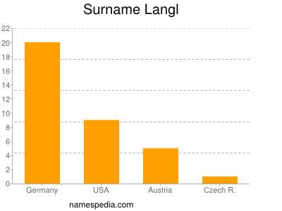 Surname Langl