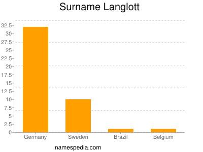 Surname Langlott